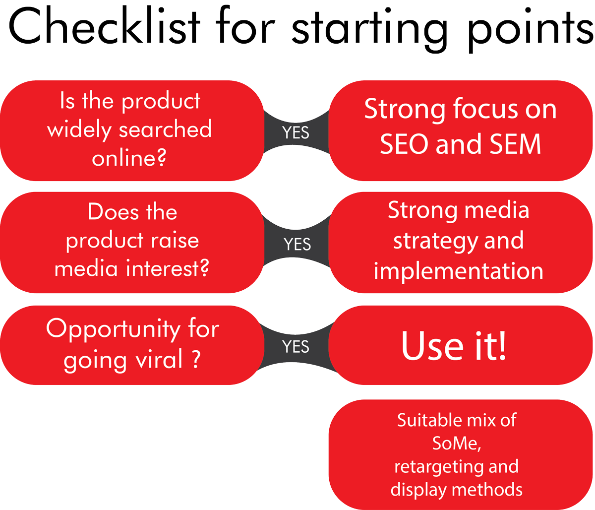 checklist-for-starting-points-f3